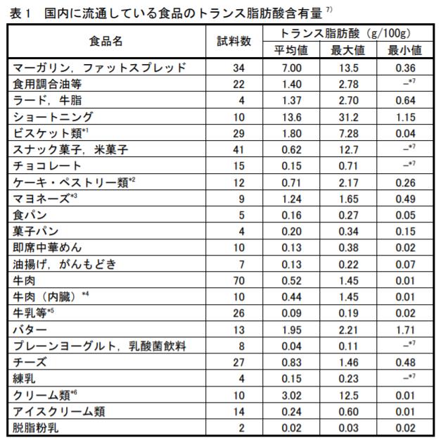 国内に流通しているトランス脂肪酸を含む食品-トランス脂肪酸が含まれる食品-タイではトランス脂肪酸が6ヵ月以内に禁止に。日本の対応は?-yumiid.com