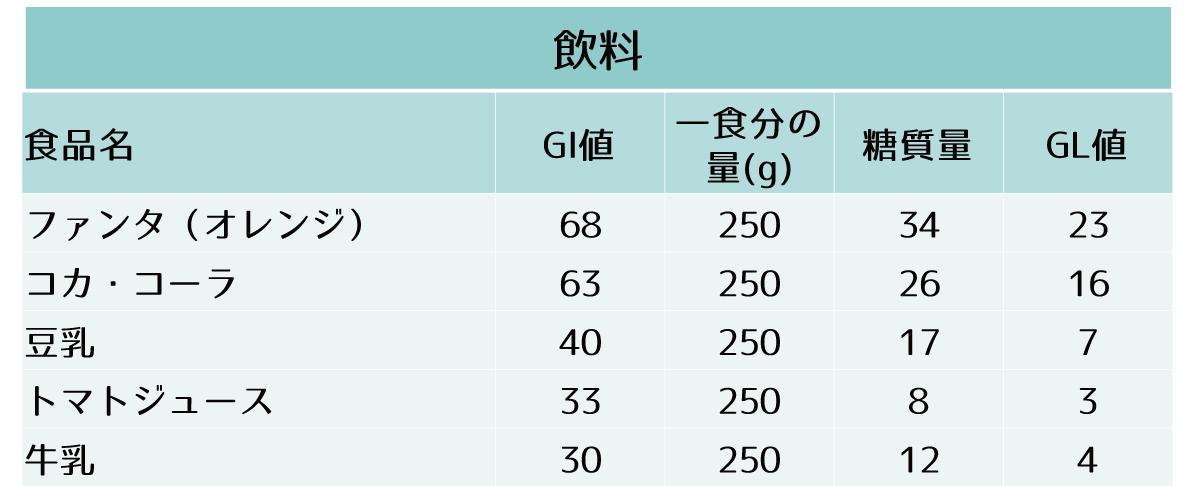 主要な食品のGI値、一食分の糖質量およびGL値-飲料(ファンタ(オレンジ) コカ・コーラ 豆乳 トマトジュース 牛乳)
