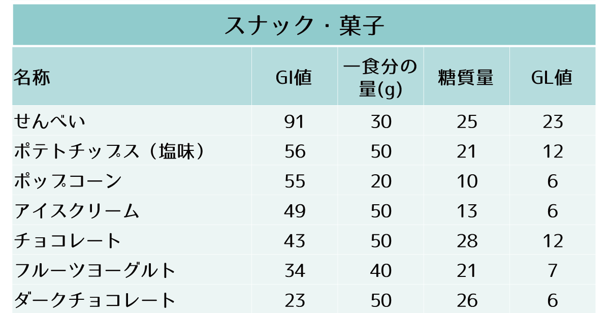 主要な食品のGI値、一食分の糖質量およびGL値-スナック・菓子(せんべい ポテトチップス(塩味) ポップコーン アイスクリーム チョコレート フルーツヨーグルト ダークチョコレート)