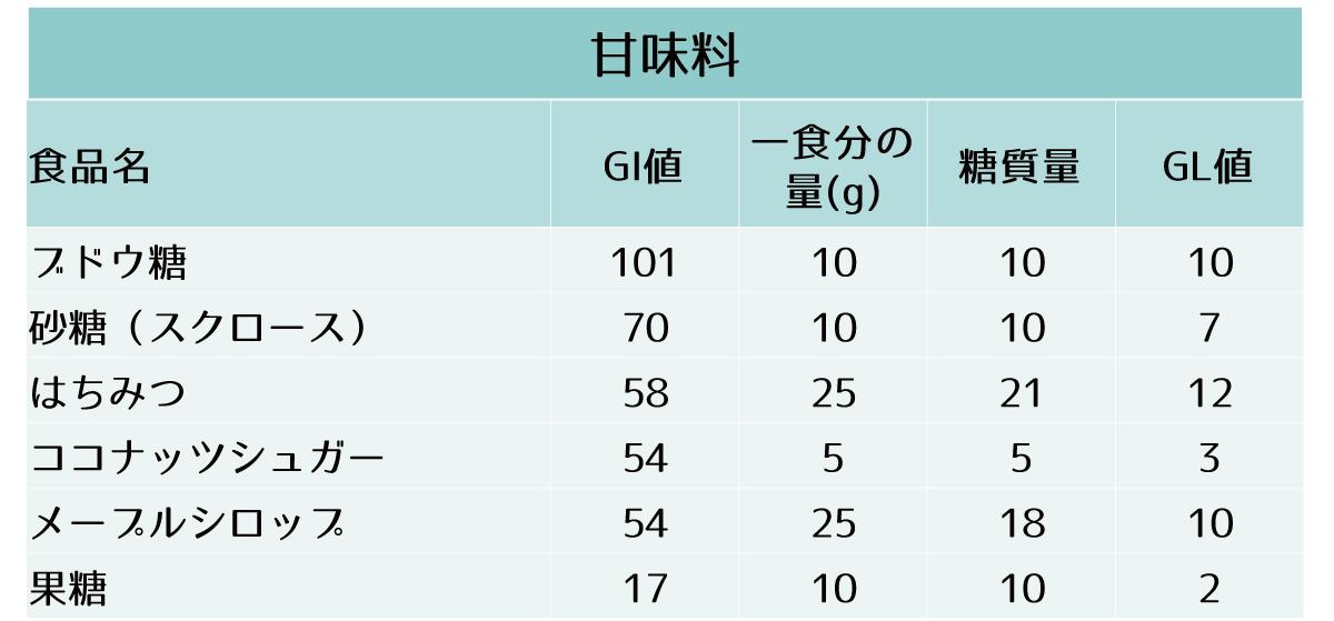 主要な食品のGI値、一食分の糖質量およびGL値-甘味料(ブドウ糖 砂糖(スクロース) はちみつ ココナッツシュガー メープルシロップ 果糖)